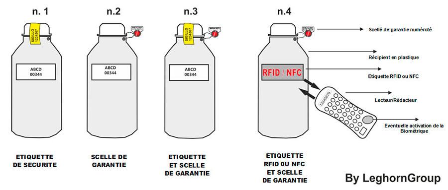 bouteilles garantie pour l'annexe vi directive marpol