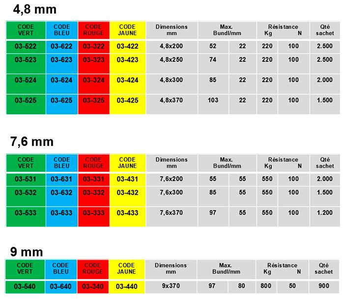 liens serrage standard couleur polyamide pa 6.6